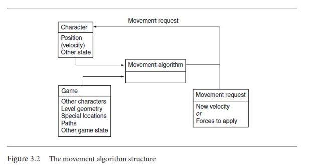 MovementAlgorithmStructure.JPG