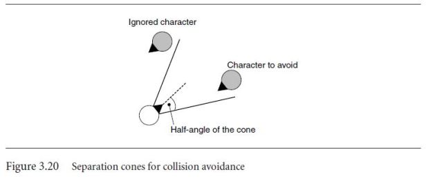 CollisionAvoidanceWithConeSeparation.JPG