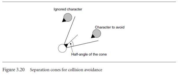 CollisionAvoidanceWithConeSeparation.JPG